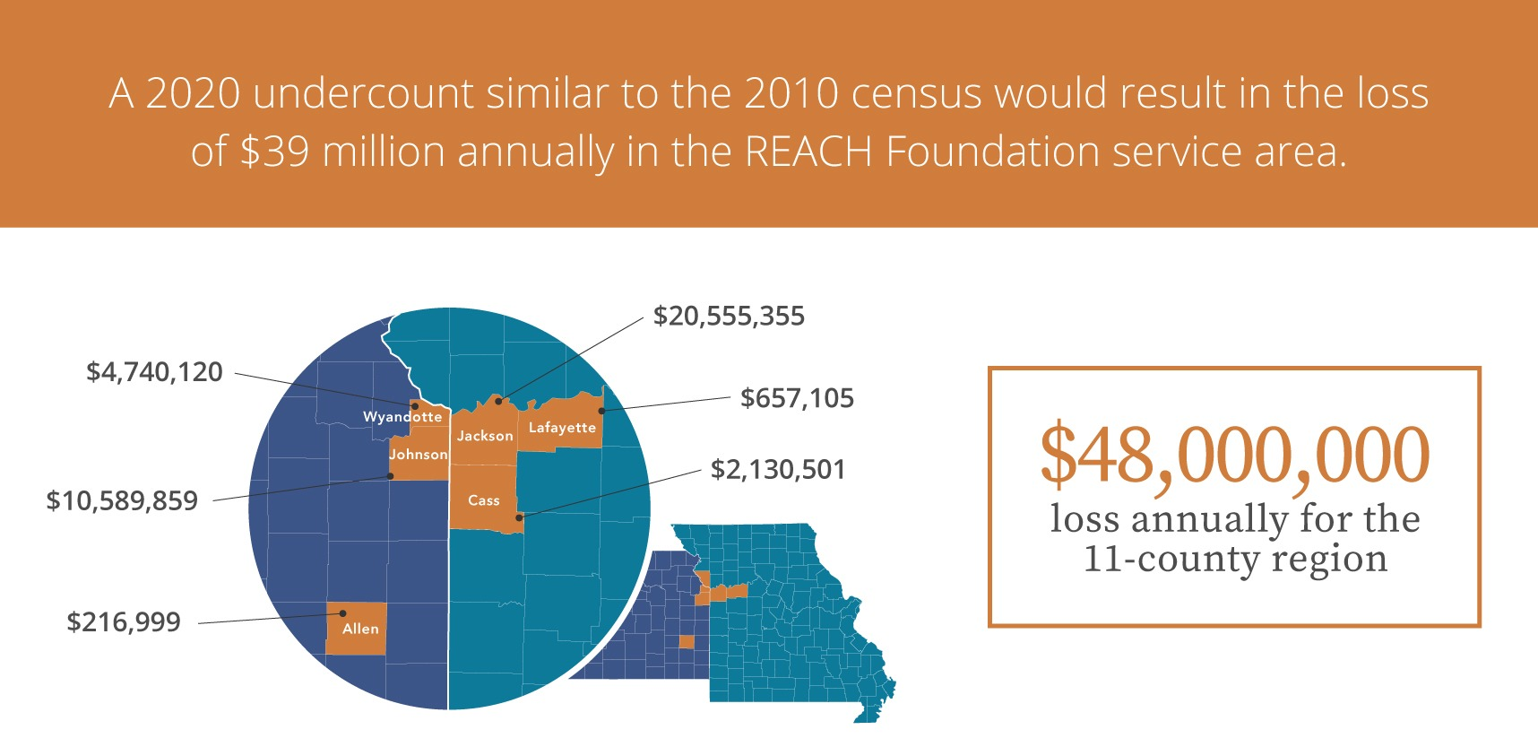 2020 census potential loss graphic